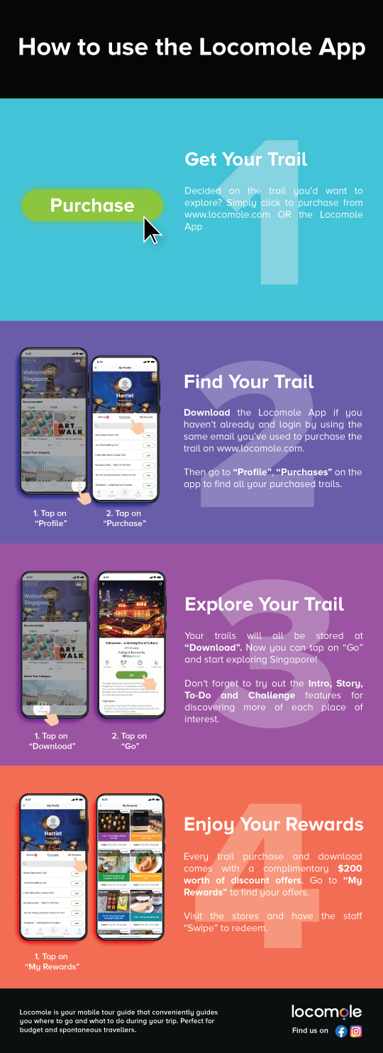 How-to-use-locomole-app-infographic-vertical